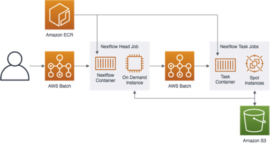 Overview - Genomics Workflows on AWS